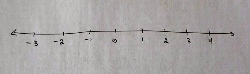 Figure: Real number line with integers marked.