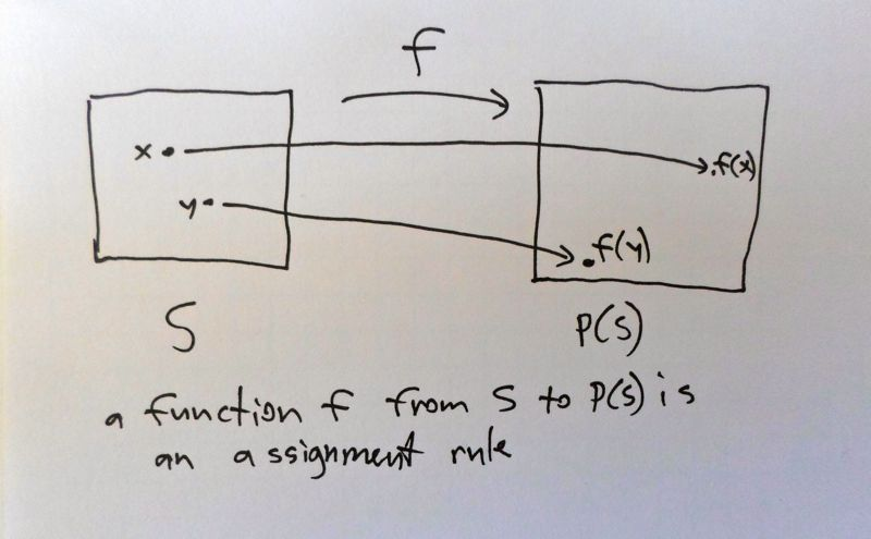Figure: Simple schematic of a function.