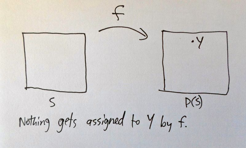 Figure: Simple schematic showing nothing gets assigned to Y.