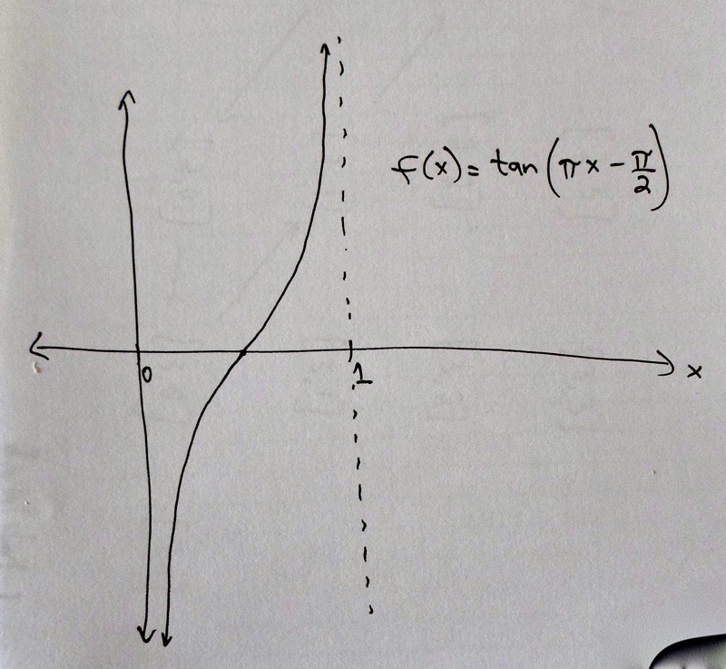 Figure: Graph of shifted and compressed tangent function.